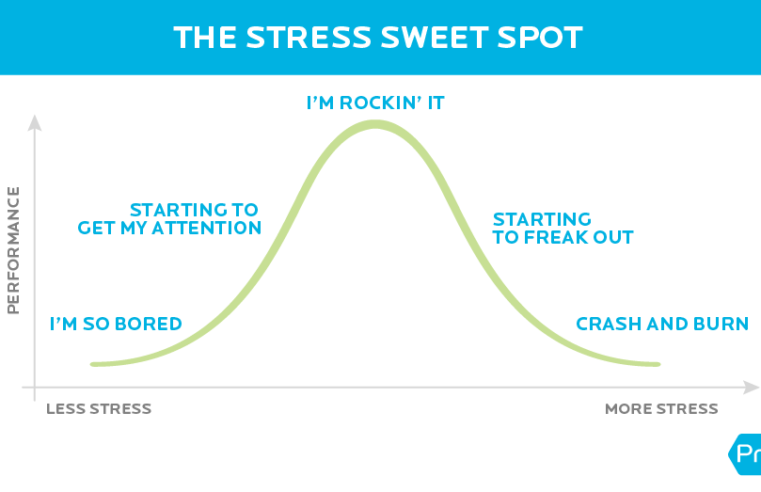 """These 6 Charts Show Why Recovery Isn't """"Soft"""" Fitness Advice—It's a Health Game-Changer"""
